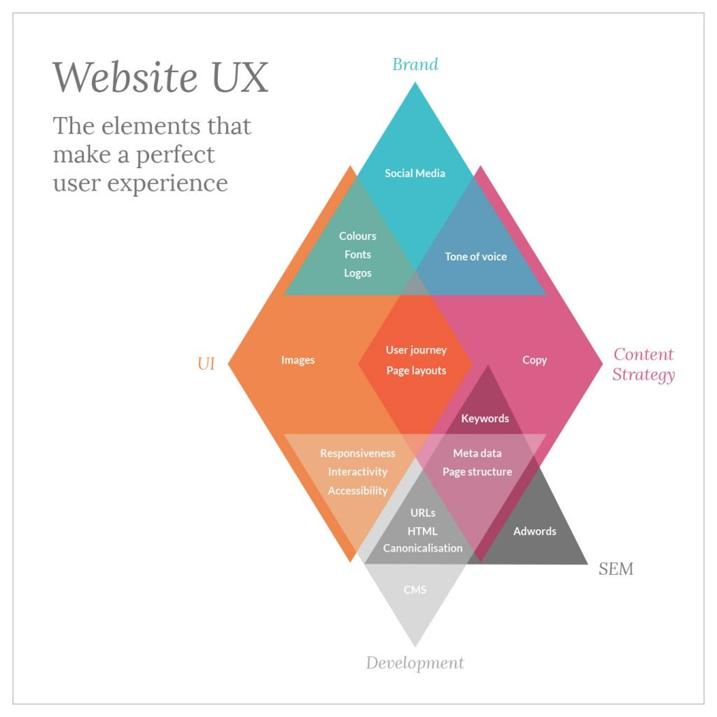 Website user experience (ux) explained