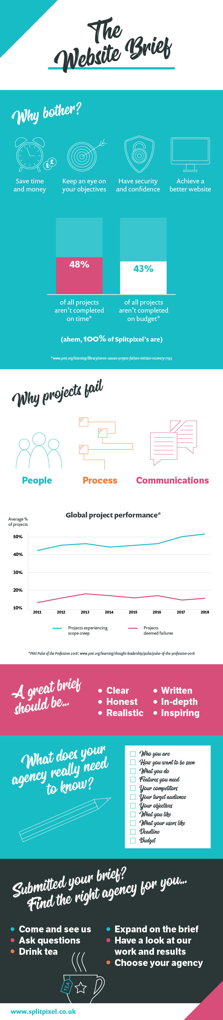 An infographic about the website brief - why bother, why projects fail, what a great brief should be, what your agency needs to know and next steps.